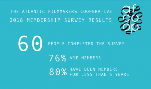 AFCOOP Membership Survey Results 2018